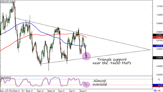 USD/CHF: Daily Forex Chart