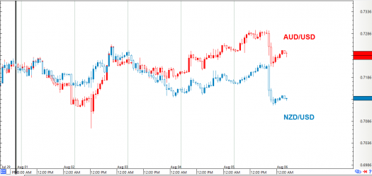 NZD/USD vs. AUD/USD: 1-Hour Forex Chart