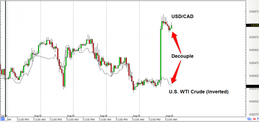 USD/CAD vs. Oil: 1-Hour Forex Chart