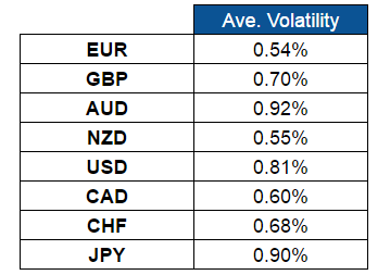 Average Intraweek Volatility (Aug. 1-5, 2016)