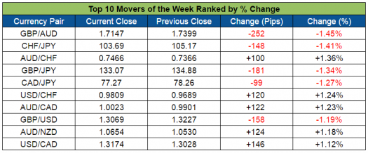Top Forex Weekly Movers (Aug. 1-5, 2016)