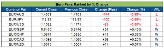 EUR Pairs Ranked (Aug. 1-5, 2016)