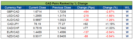CAD Pairs Ranked (Aug. 8-12, 2016)