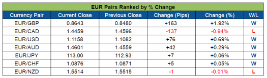 EUR Pairs Ranked (Aug. 8-12, 2016)