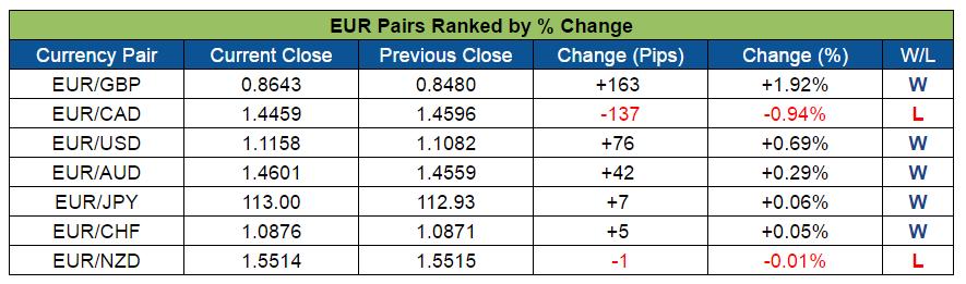 EUR Pairs Ranked (Aug. 8-12, 2016)