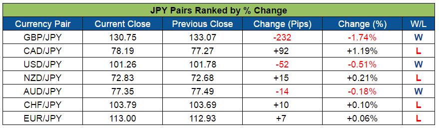JPY Pairs Ranked (Aug. 8-12, 2016)