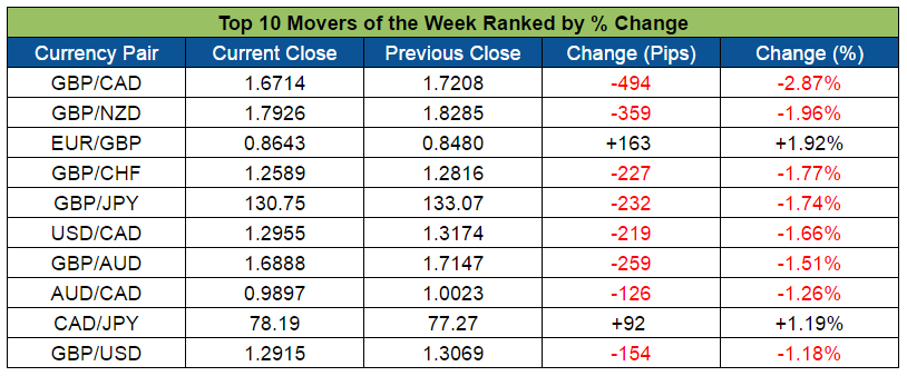 Top Forex Weekly Movers (Aug. 8-12, 2016)