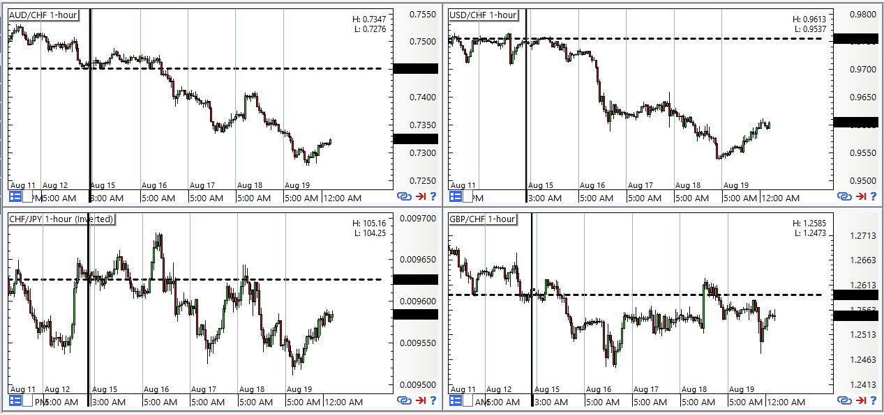 CHF Pairs: 1-Hour Forex Chart