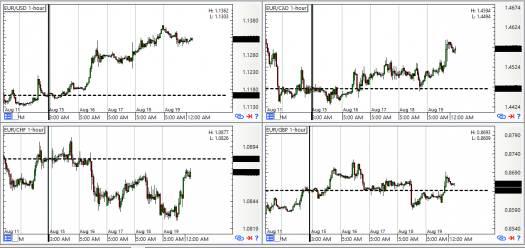 EUR Pairs: 1-Hour Forex Chart
