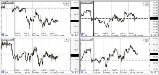 JPY Pairs: 1-Hour Forex Chart