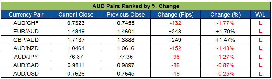 AUD Pairs Ranked (Aug. 15-19, 2016)