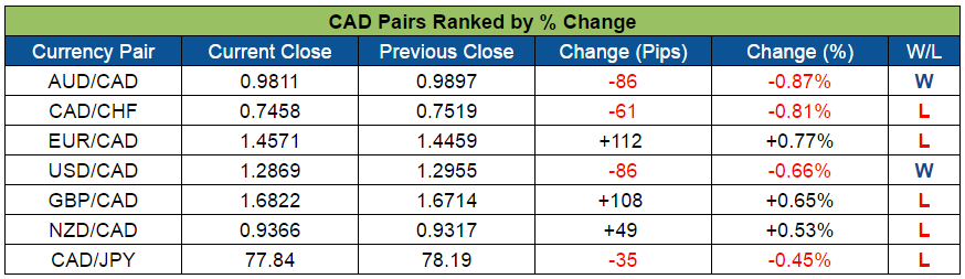 CAD Pairs Ranked (Aug. 15-19, 2016)
