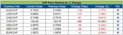 CHF Pairs Ranked (Aug. 15-19, 2016)