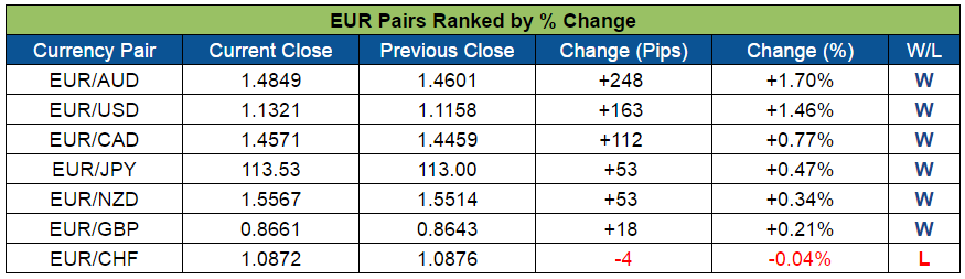 EUR Pairs Ranked (Aug. 15-19, 2016)