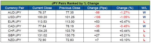 JPY Pairs Ranked (Aug. 15-19, 2016)
