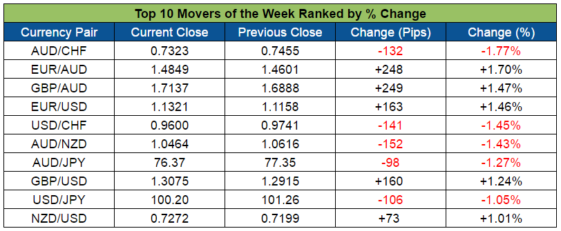 Top Forex Weekly Movers (Aug. 15-19, 2016)