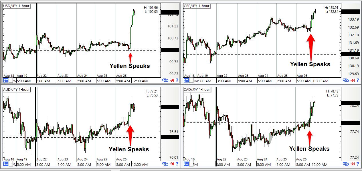 Yen Pairs: 1-Hour Forex Chart