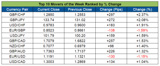 Top Forex Weekly Movers (Aug. 22-26, 2016)