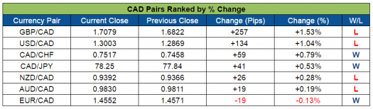 CAD Pairs Ranked (Aug. 22-26, 2016)
