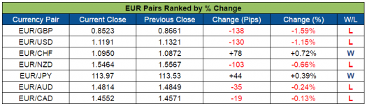 EUR Pairs Ranked (Aug. 22-26, 2016)