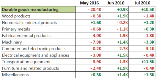 NFP Report: Durable Goods