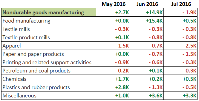 NFP Report: Non-Durable Goods