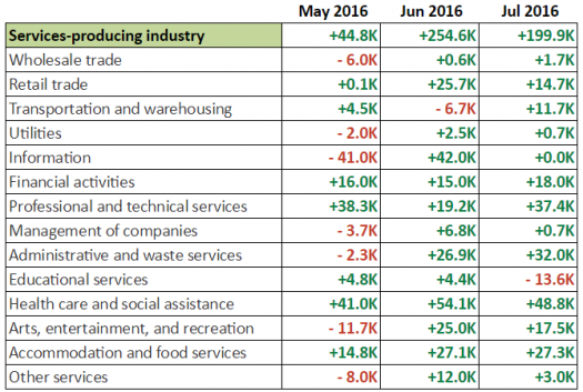 NFP Report: Services