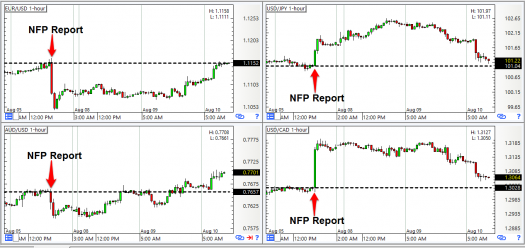 USD Pairs: 1-Hour Forex Charts