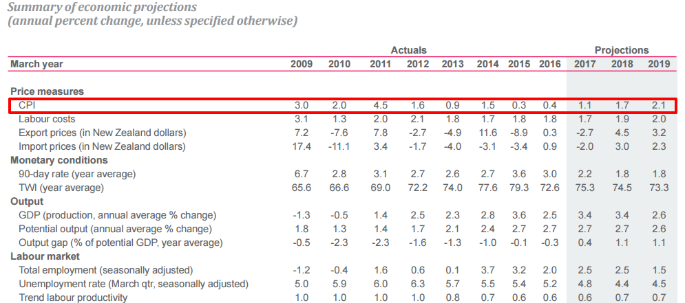 RBNZ August CPI Forecasts