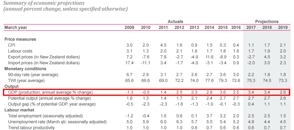 RBNZ August GDP Forecasts