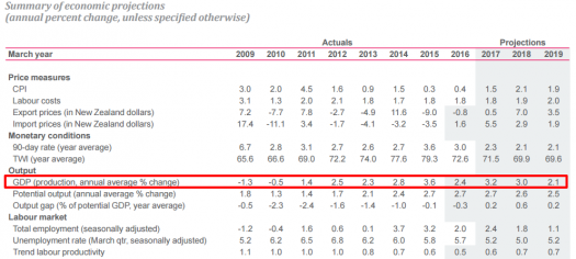 RBNZ June GDP Forecasts