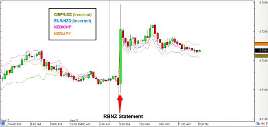 NZD/USD: 15-Minute Forex Char
