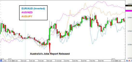 AUD/USD: 15-Minute Forex Chart