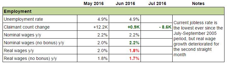 U.K Economy: Employment