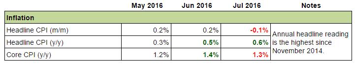 U.K Economy: Inflation
