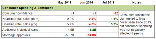 U.K Economy: Consumer Spending & Sentiment