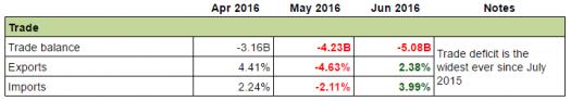 U.K Economy: Trade