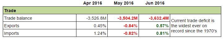 Canadian Economy: Trade