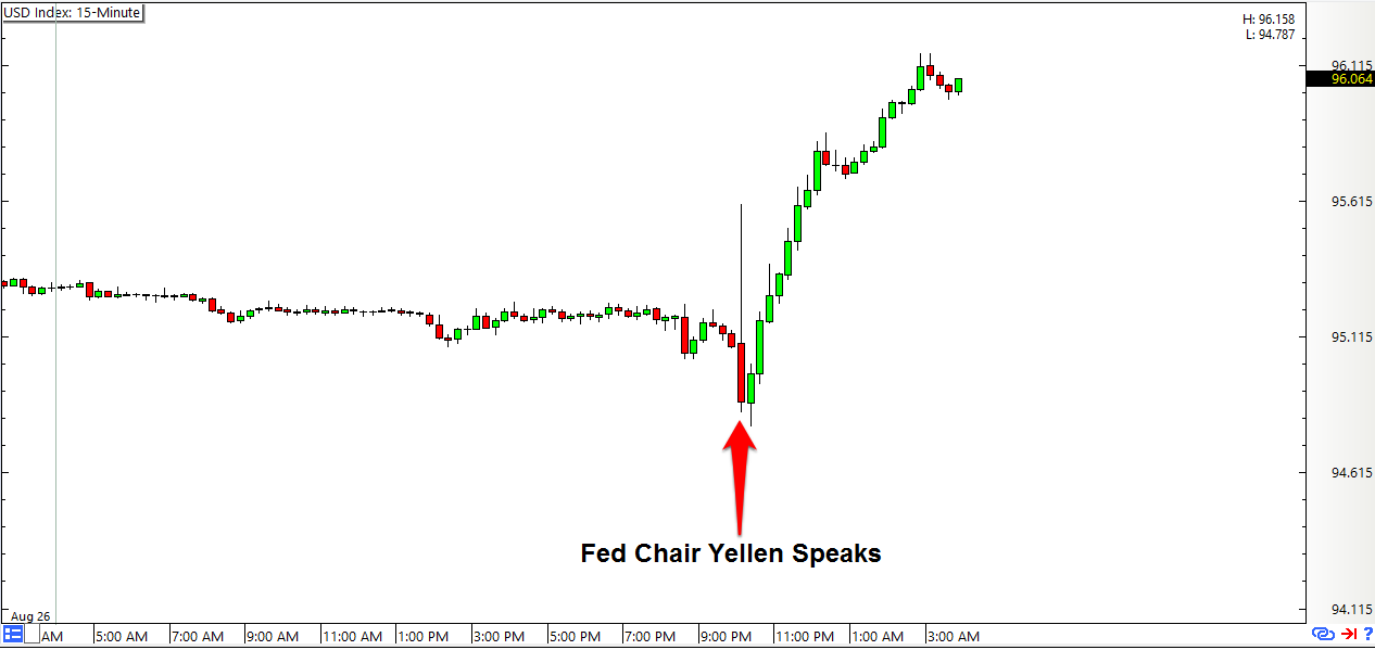 USD Index: 15-Minute Forex Chart