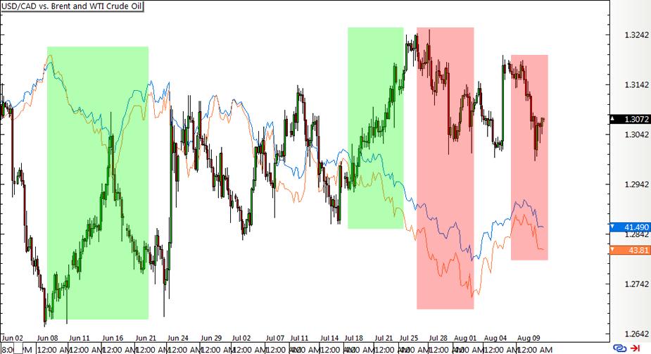 USD/CAD vs. Crude Oil