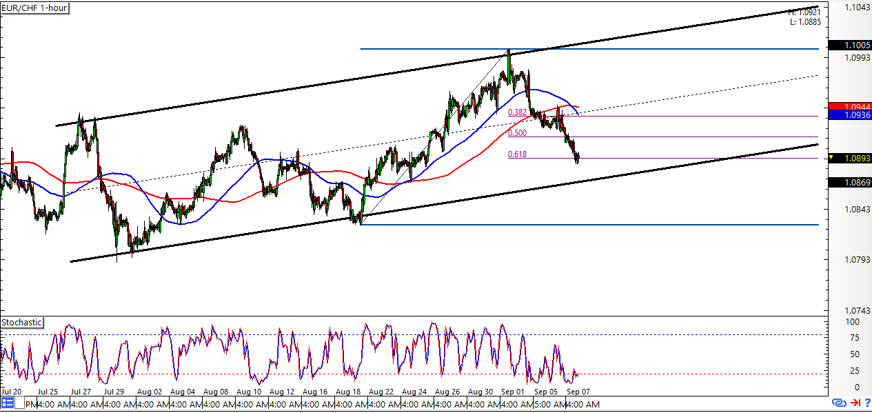 ... at Support- Key Triggers Eyed for EUR, GBP, CHF Scalp Setups | DailyFX