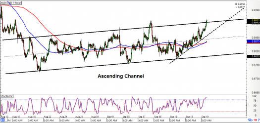 AUD/CAD: 1-Hour Forex Chart