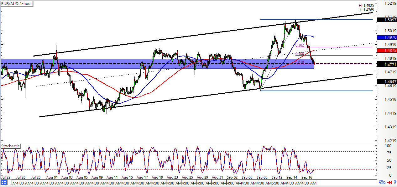 Forex eur/aud chart