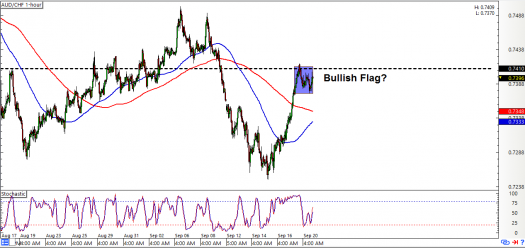 AUD/CHF: 1-Hour Forex Chart