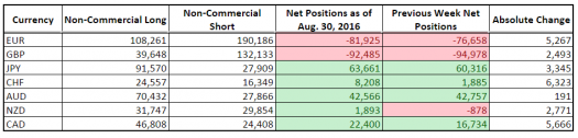 CFTC COT Forex Positioning (Aug. 30, 2016)