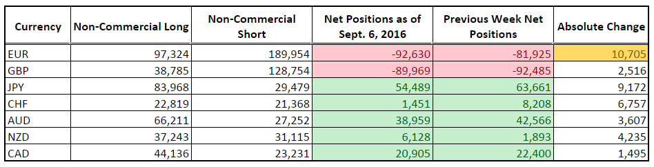 CFTC COT Forex Positioning (Sept. 6, 2016)