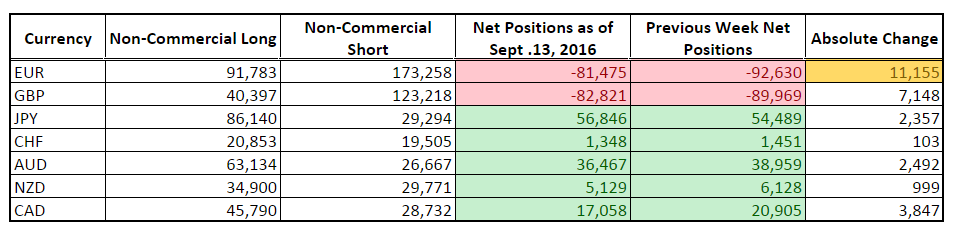 CFTC COT Forex Positioning (Sept. 13, 2016)