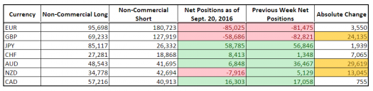 CFTC COT Forex Positioning (Sept. 20, 2016)