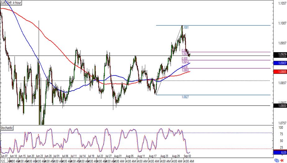 EUR/CHF: 4-hour Forex Chart