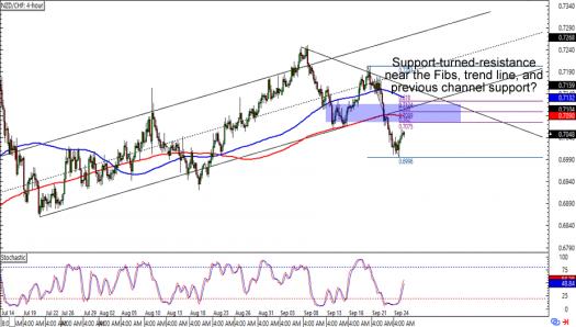 NZD/CHF: 4-hour Forex Chart